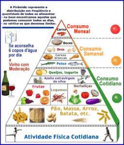 dieta mediterranea piramide